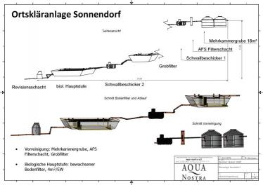 Ortsentwässerung Sonnendorf